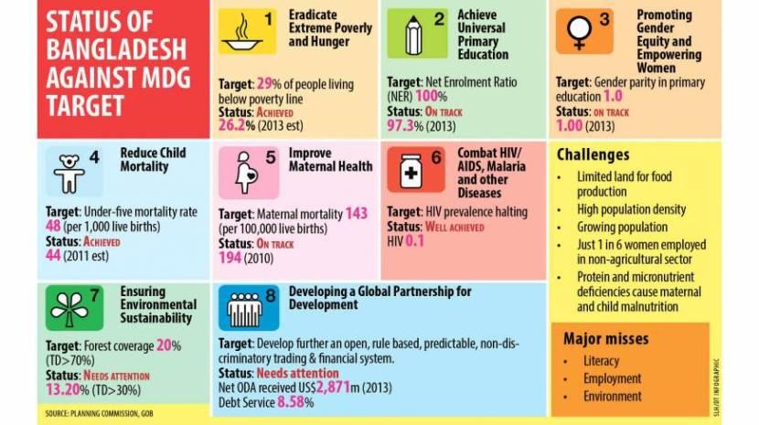 MDG-2015-infographic-Latif_0